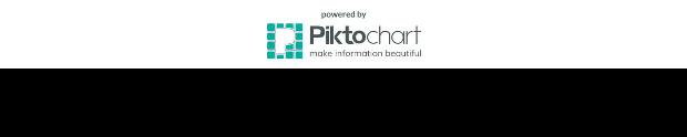 piktochart credits