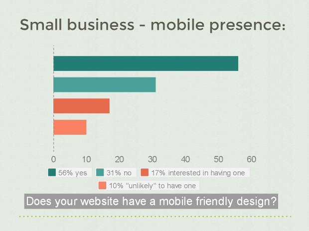 Small business mobile presence 2015