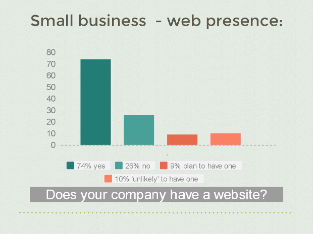 Small business web presence 2015
