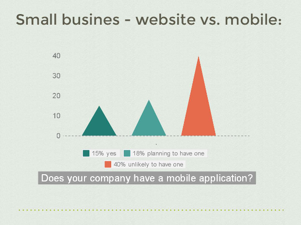 Small business web vs mobile 2015